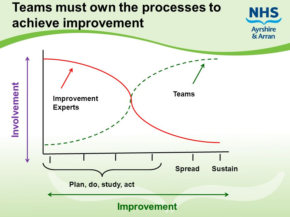 Teams must own the processes to achieve improvement