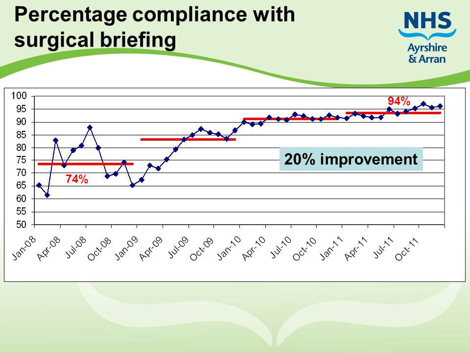 Percentage compliance with surgical briefing