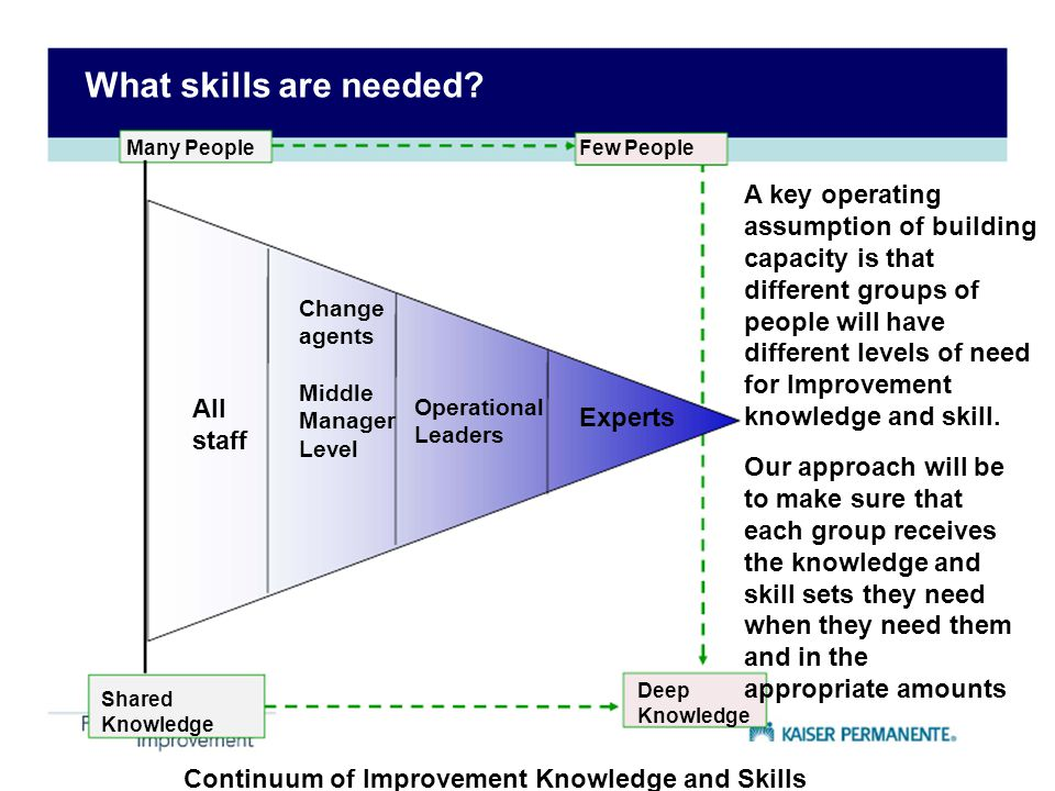 What skills are needed Many People. Few People.