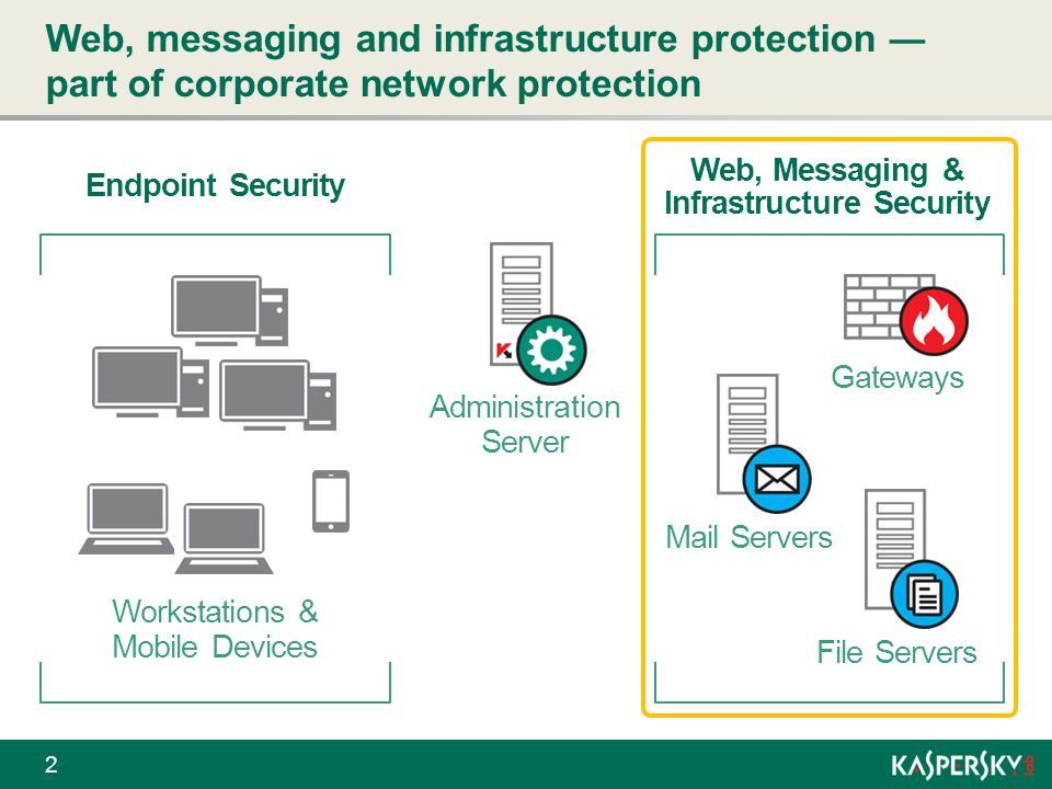 Web, Messaging & Infrastructure Security