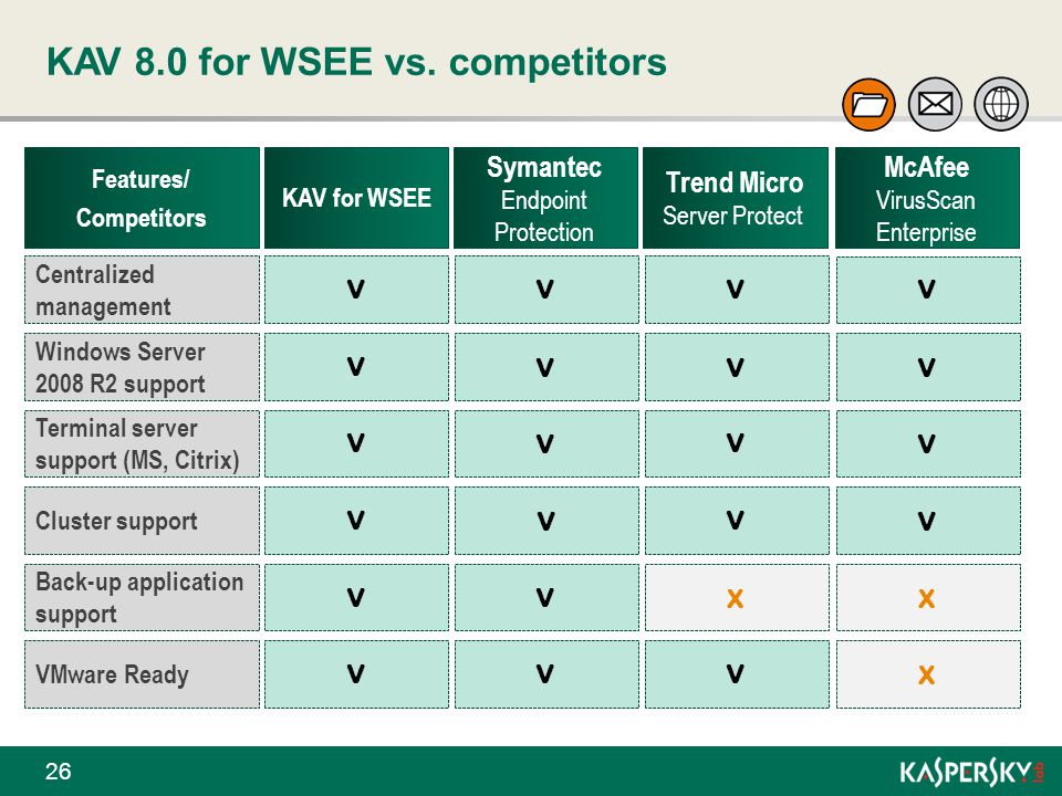 KAV 8.0 for WSEE vs. competitors