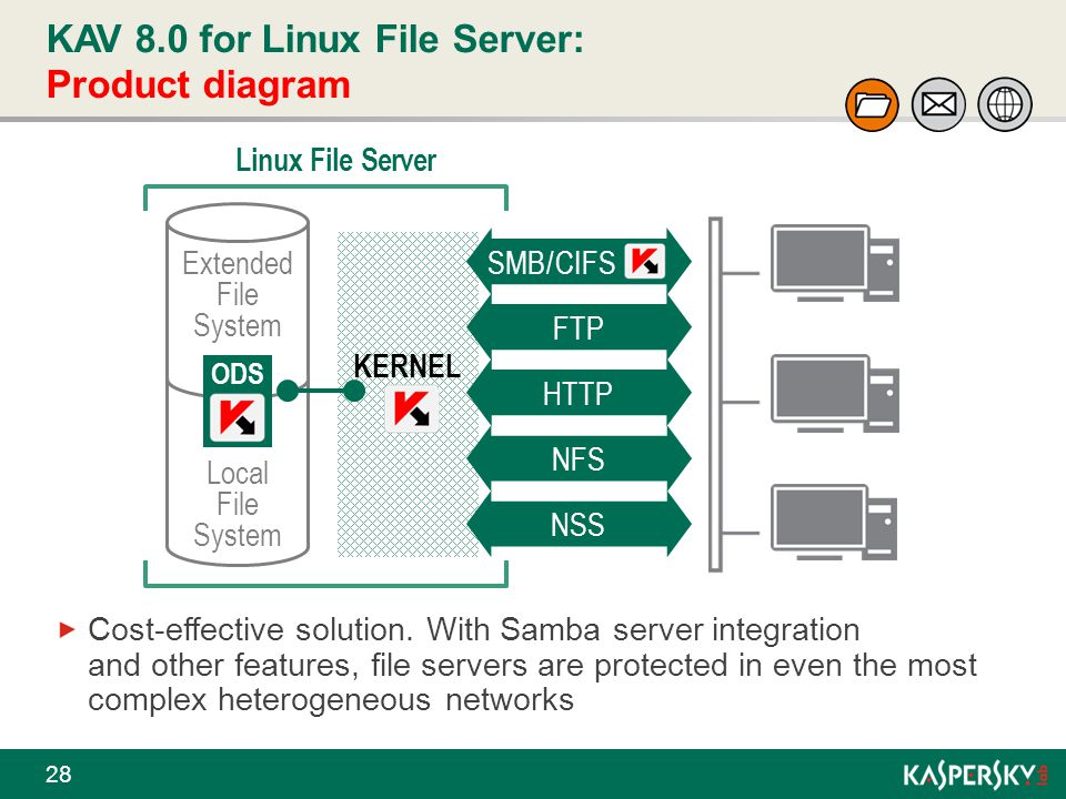 KAV 8.0 for Linux File Server: Product diagram