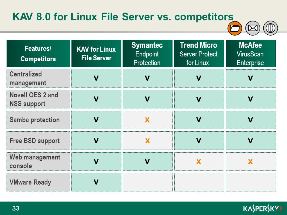 KAV 8.0 for Linux File Server vs. competitors