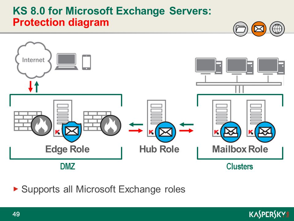 KS 8.0 for Microsoft Exchange Servers: Protection diagram