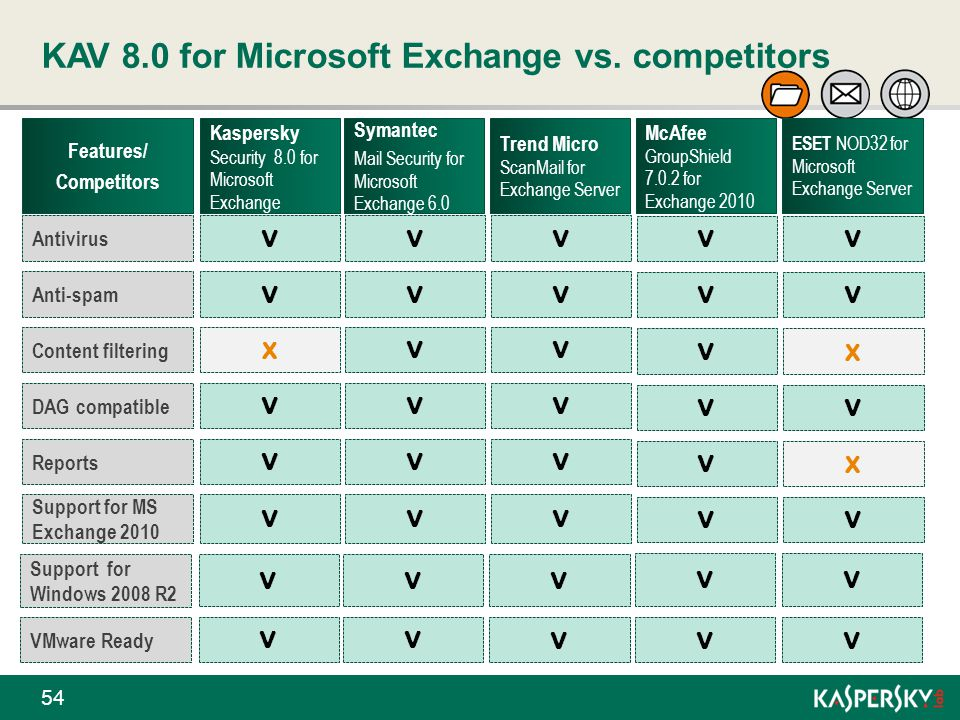 KAV 8.0 for Microsoft Exchange vs. competitors