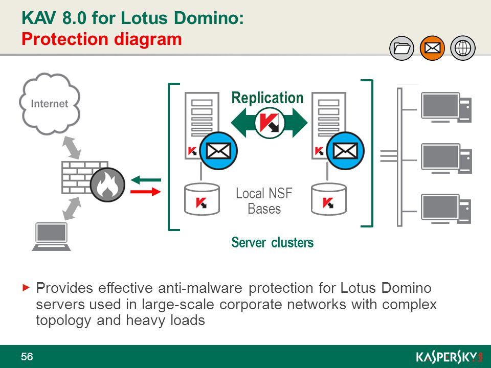 KAV 8.0 for Lotus Domino: Protection diagram