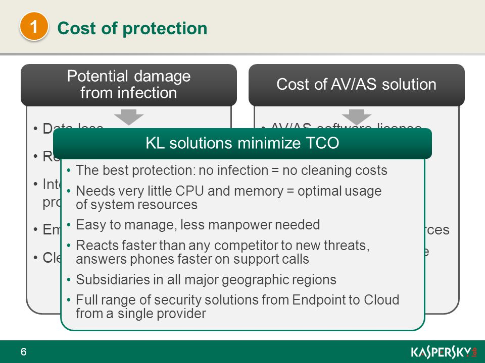 1 Cost of protection Potential damage from infection