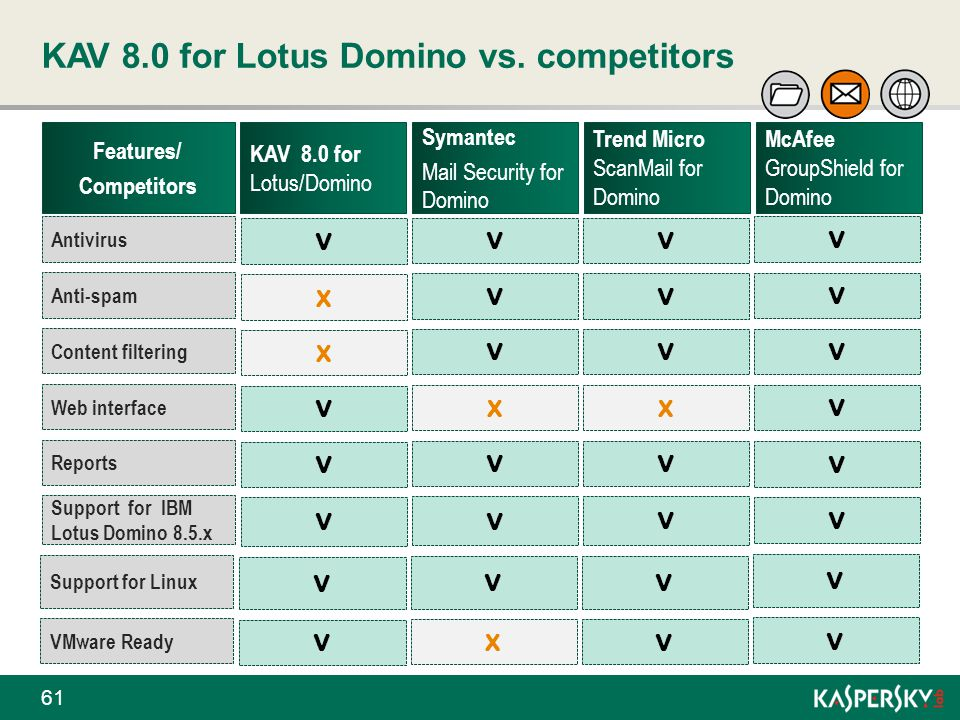 KAV 8.0 for Lotus Domino vs. competitors