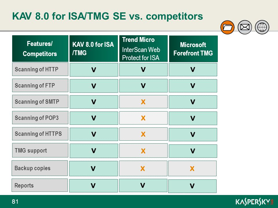 KAV 8.0 for ISA/TMG SE vs. competitors