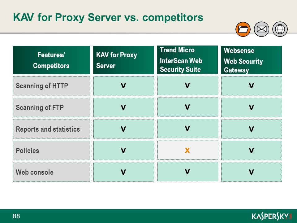 KAV for Proxy Server vs. competitors