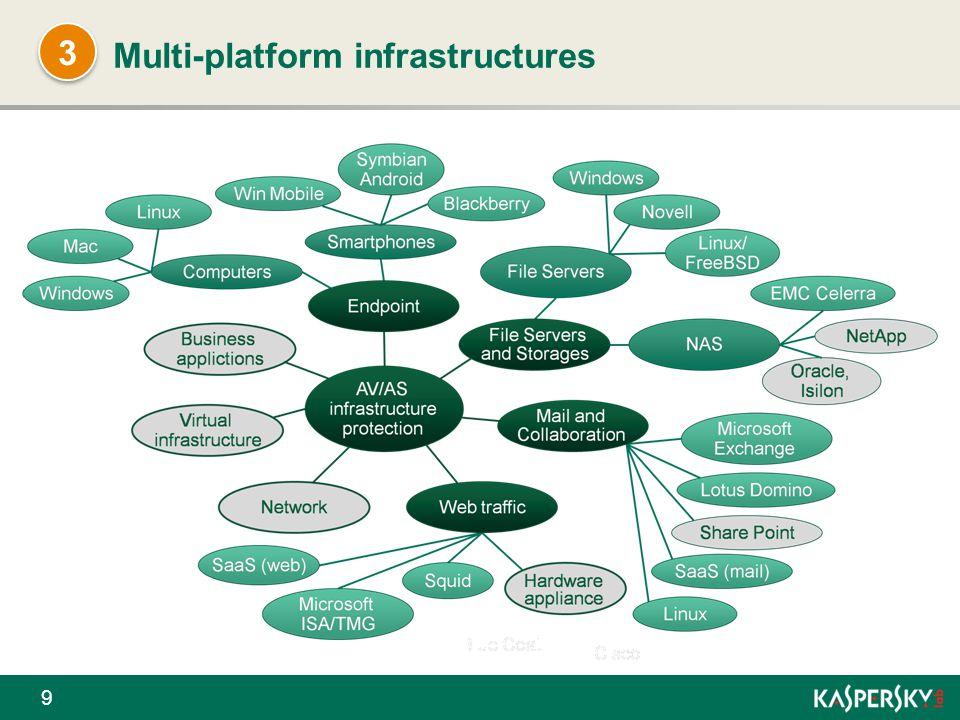 Multi-platform infrastructures
