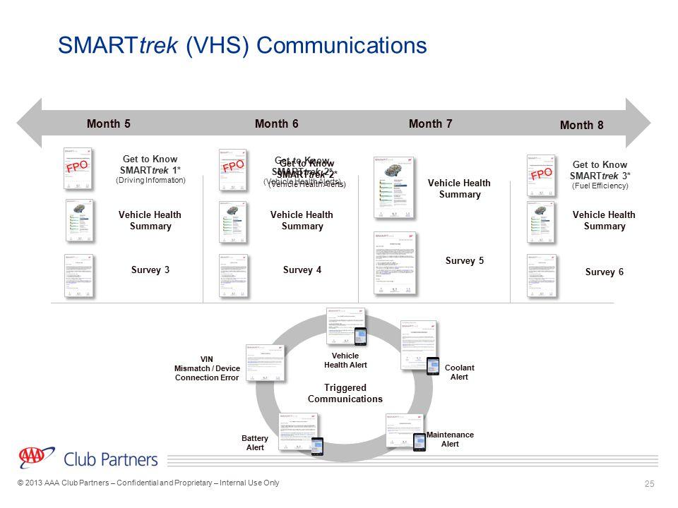 SMARTtrek (VHS) Communications