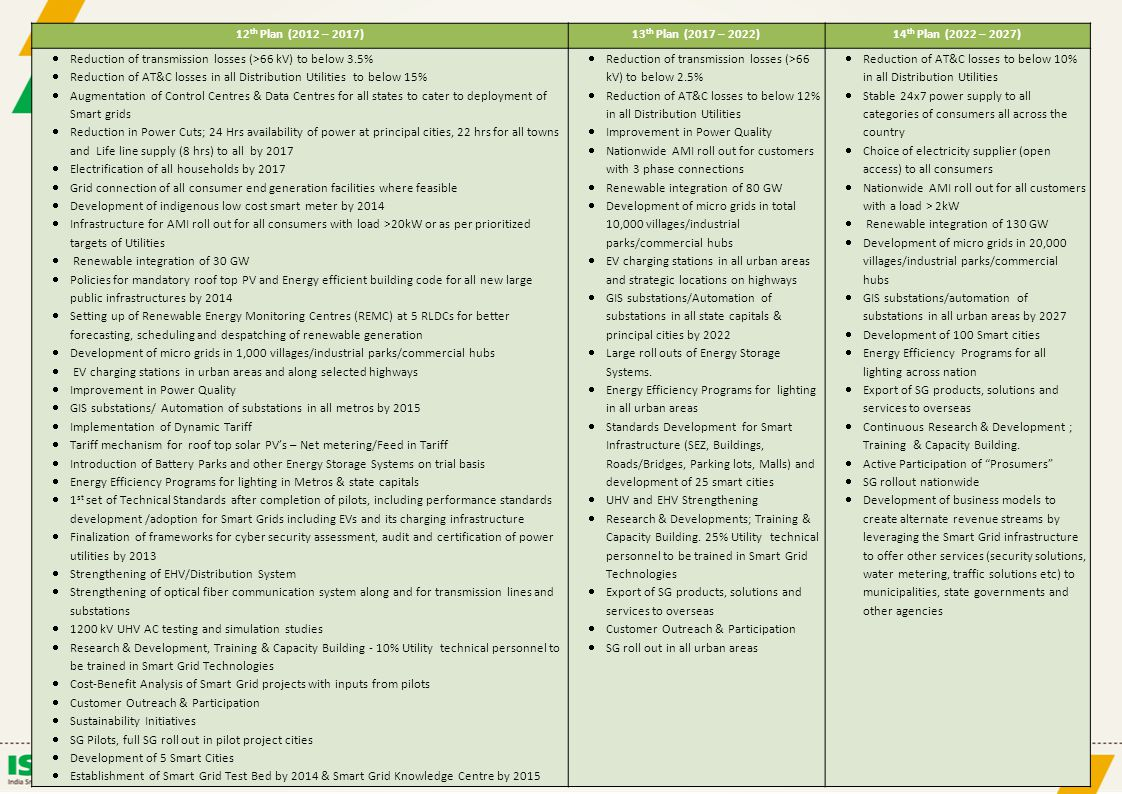 Details of proposed activities, outcomes, and targets
