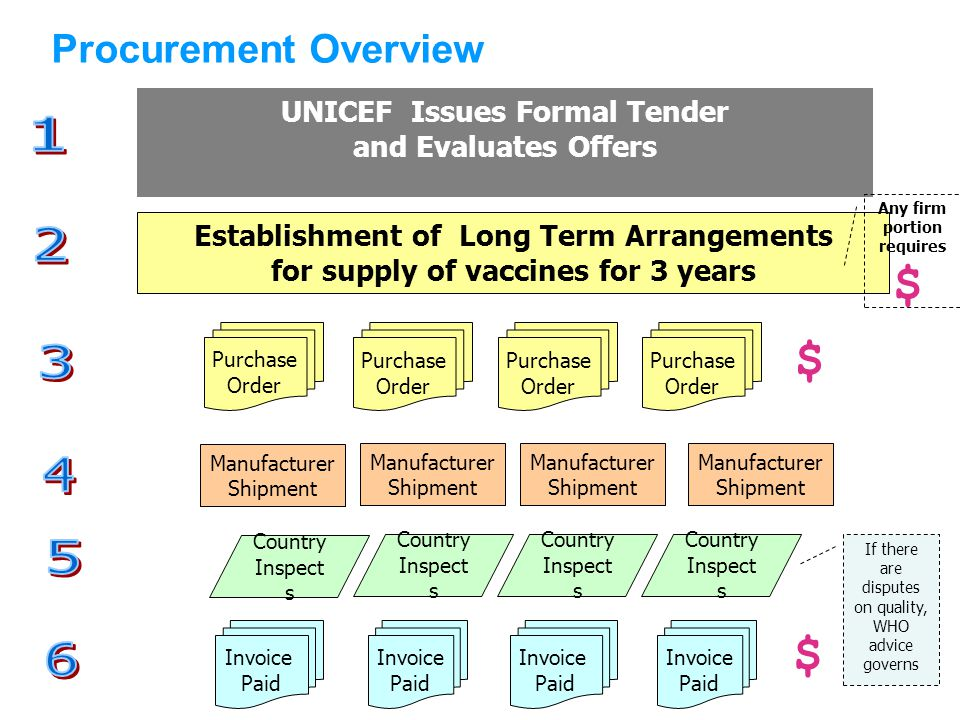 UNICEF Issues Formal Tender