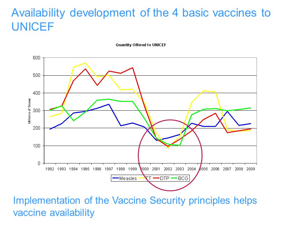Availability development of the 4 basic vaccines to UNICEF