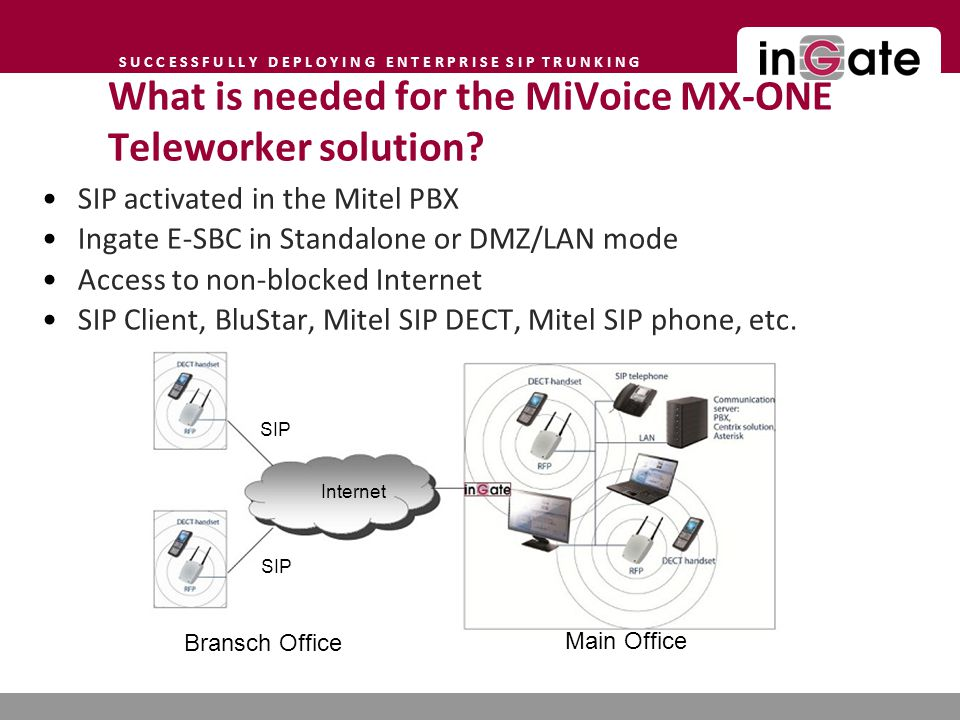 What is needed for the MiVoice MX-ONE Teleworker solution