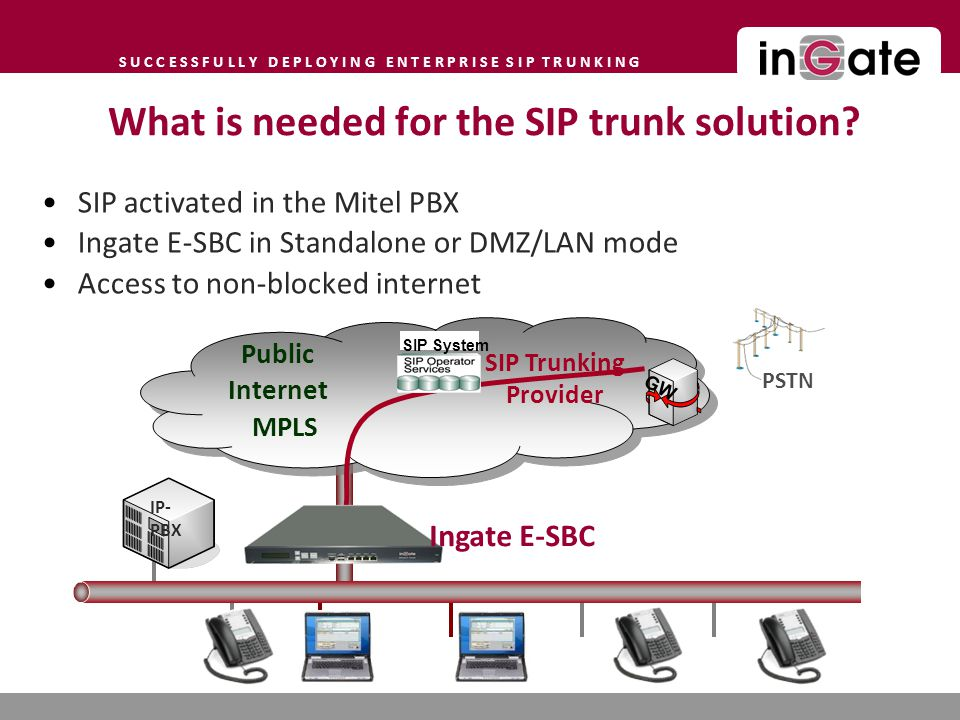 What is needed for the SIP trunk solution