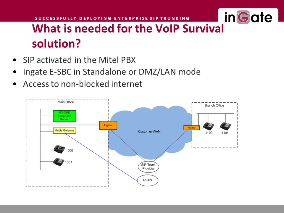 What is needed for the VoIP Survival solution