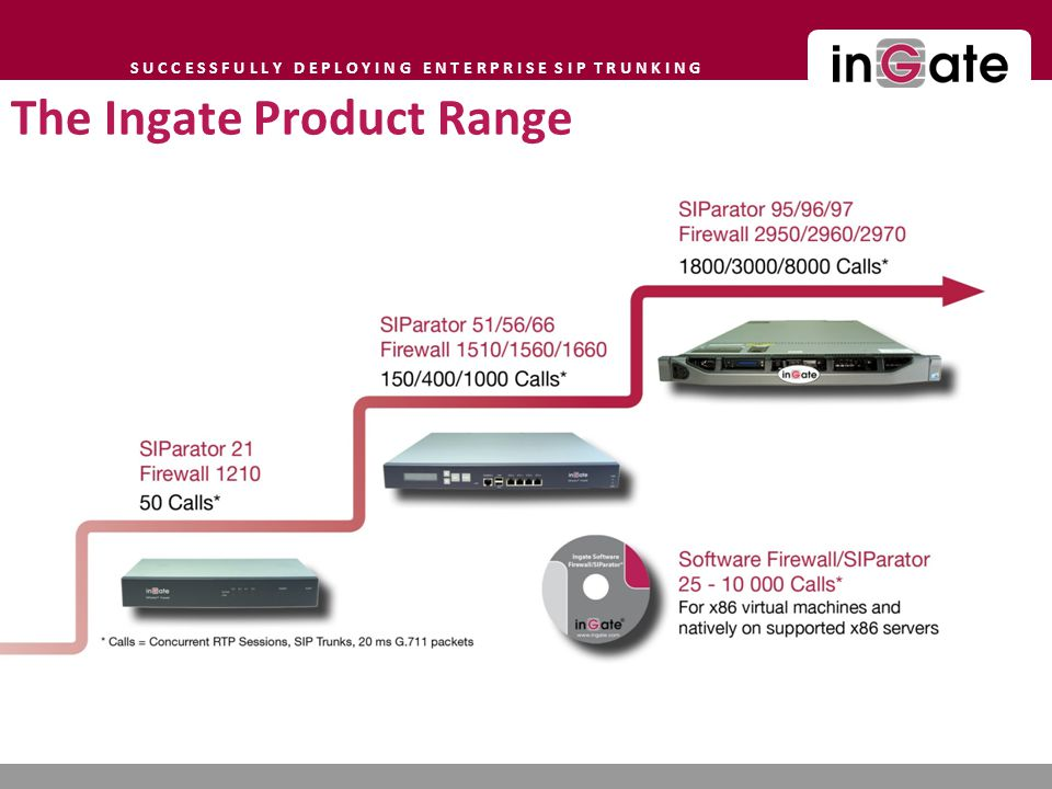 The Ingate Product Range