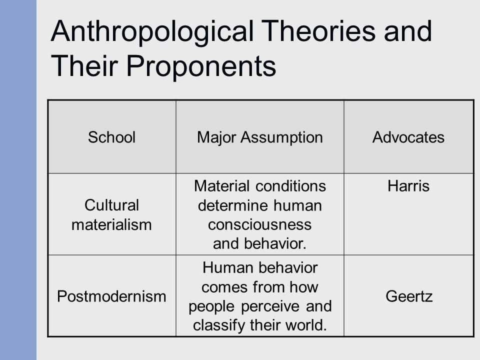 Anthropological Theories and Their Proponents