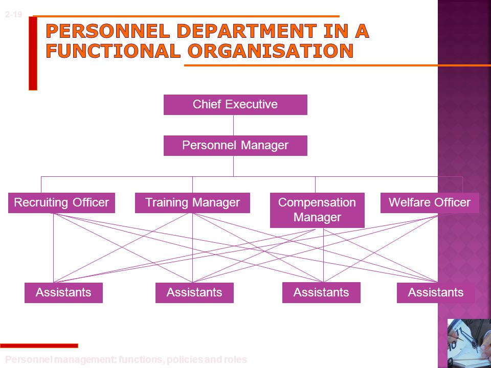 Personnel department in a functional organisation