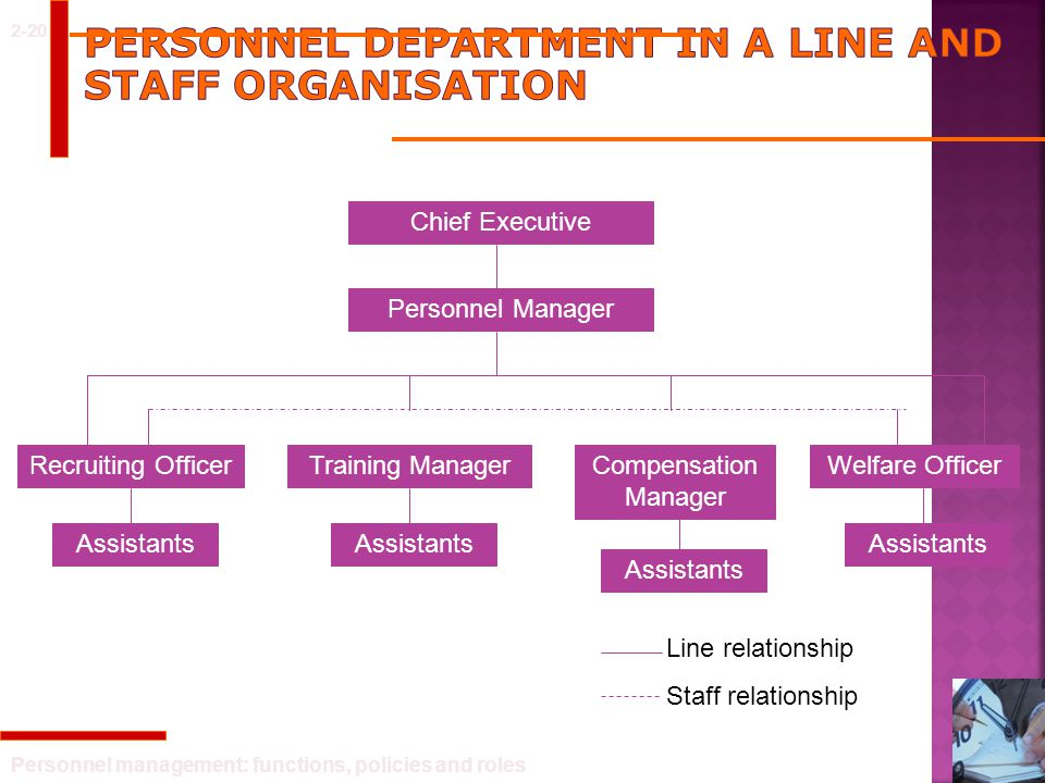 Personnel department in a line and staff organisation