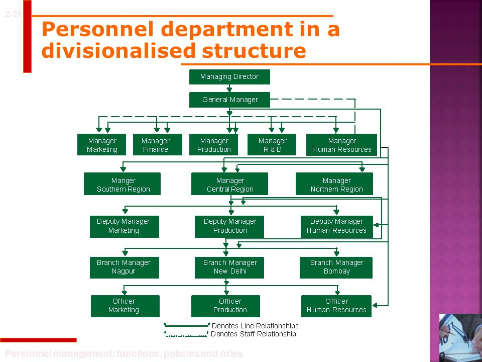 Personnel department in a divisionalised structure
