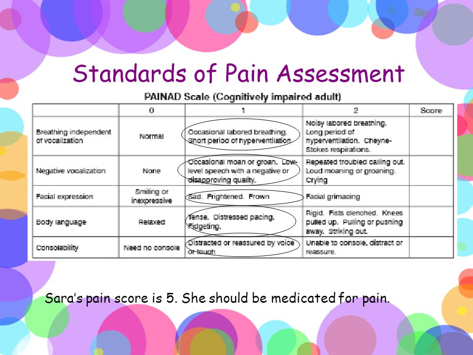 Standards of Pain Assessment