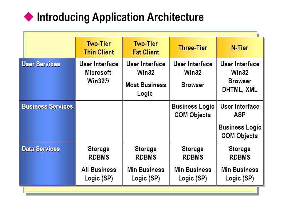 Introducing Application Architecture