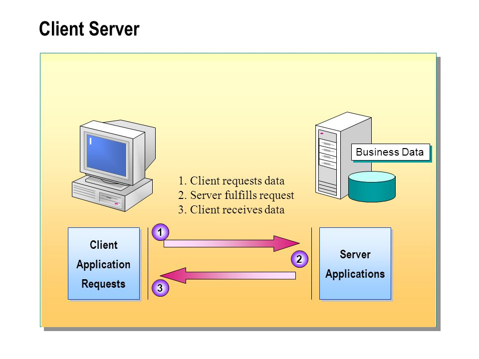 Client Server 1. Client requests data 2. Server fulfills request