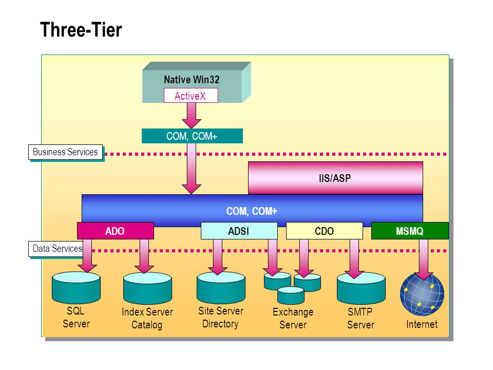 Three-Tier Native Win32 ActiveX COM, COM+ IIS/ASP COM, COM+ ADO ADSI