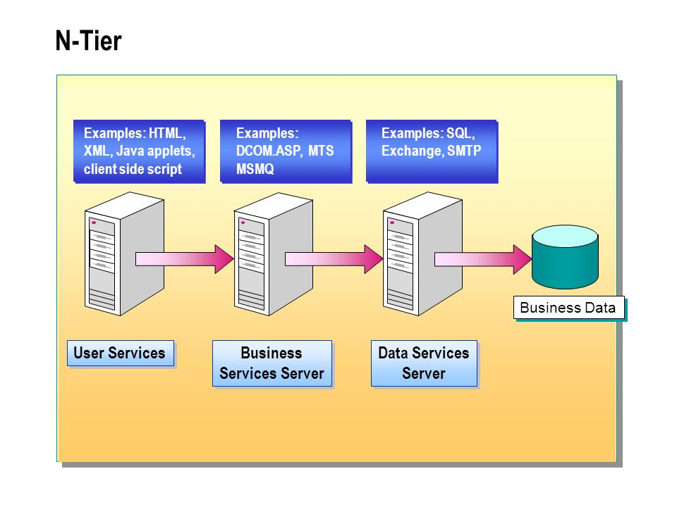 Business Services Server