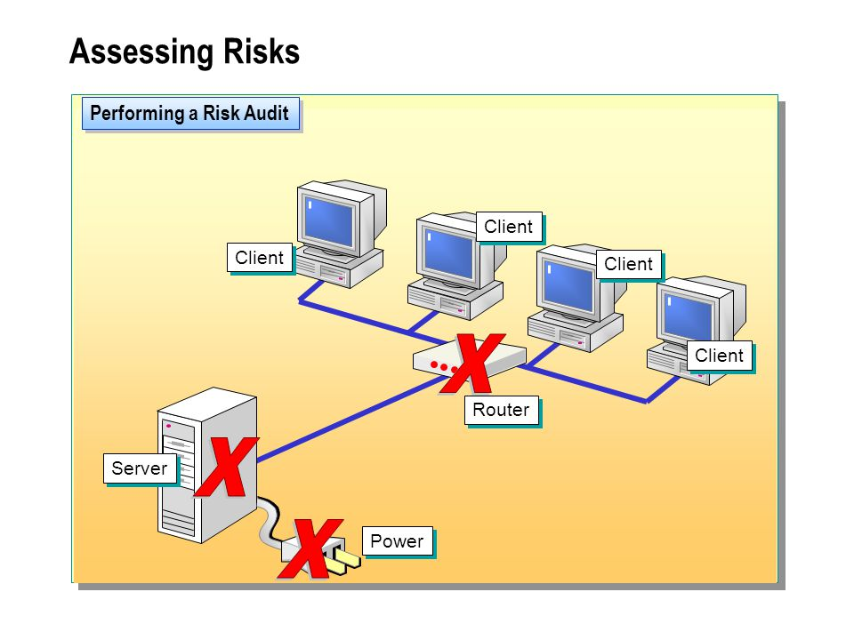Performing a Risk Audit