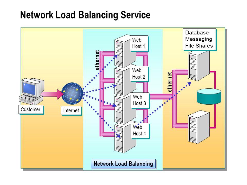 Network Load Balancing Service