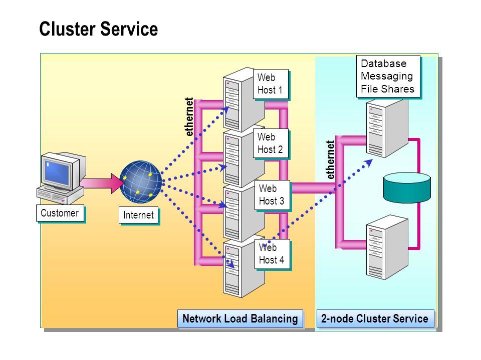 Network Load Balancing