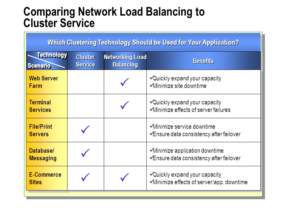 Comparing Network Load Balancing to Cluster Service