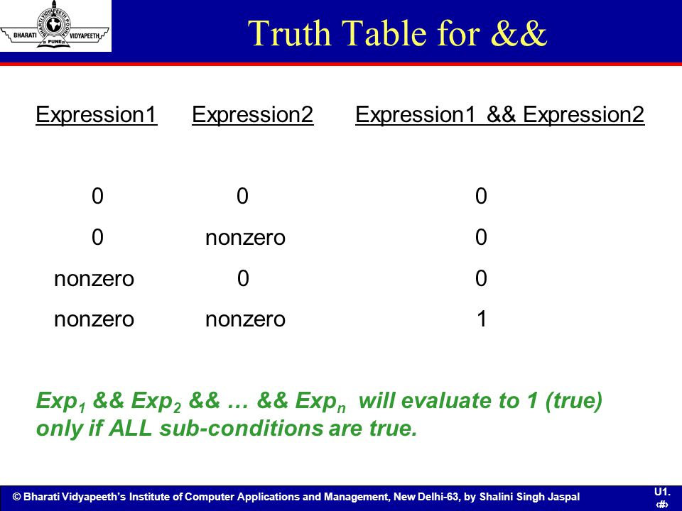 Truth Table for && Expression1 Expression2 Expression1 && Expression2