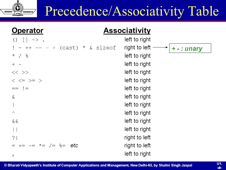 Precedence/Associativity Table