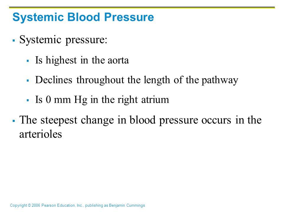 Systemic Blood Pressure