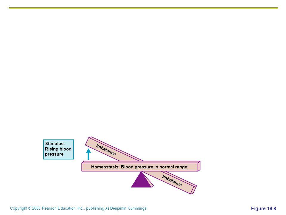 Figure 19.8 Stimulus: Rising blood Imbalance pressure