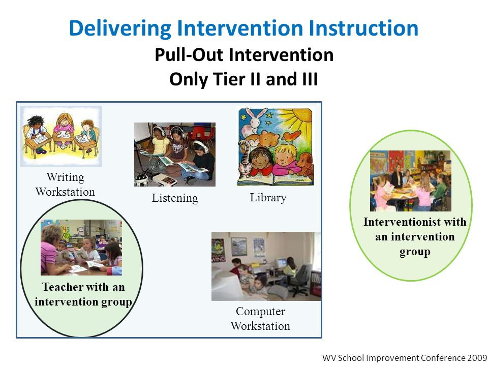 Delivering Intervention Instruction Pull-Out Intervention Only Tier II and III