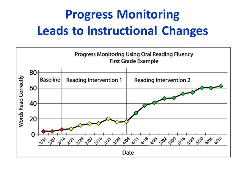 Progress Monitoring Leads to Instructional Changes
