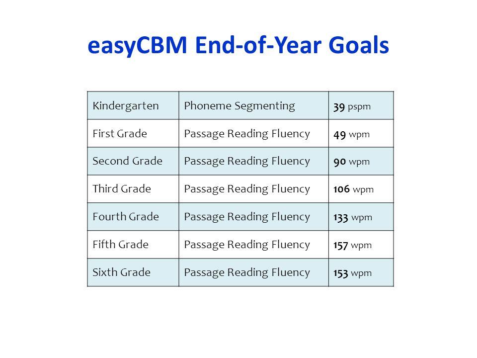 easyCBM End-of-Year Goals