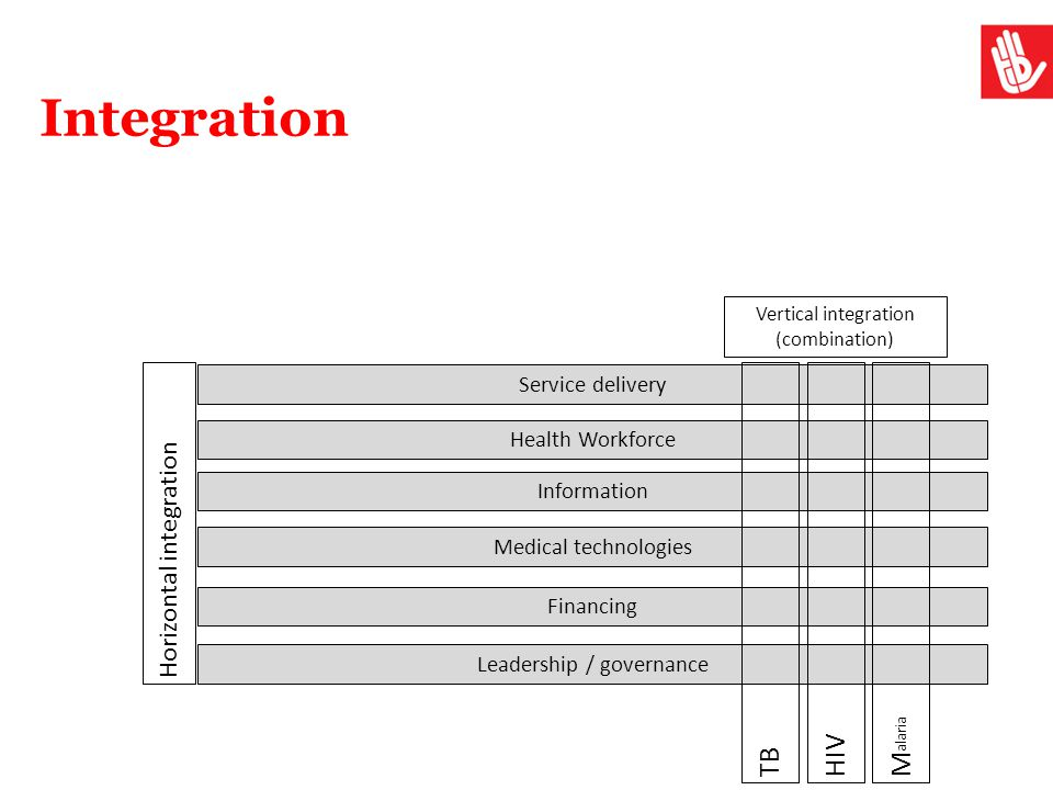 Integration Malaria HIV TB Horizontal integration Service delivery
