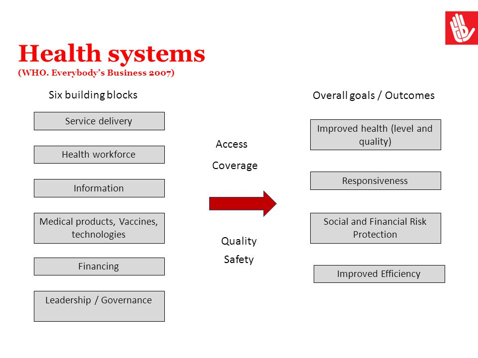 Health systems (WHO. Everybody's Business 2007)