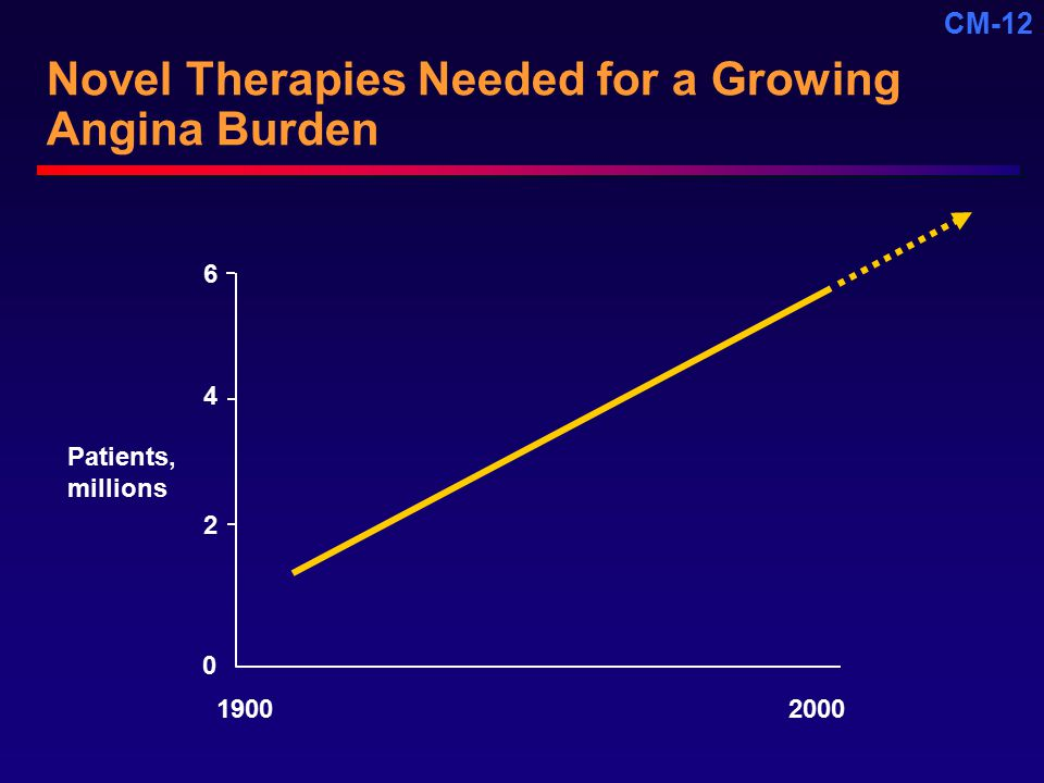 Novel Therapies Needed for a Growing Angina Burden
