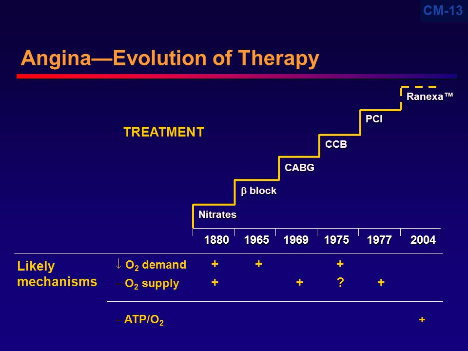 Angina—Evolution of Therapy
