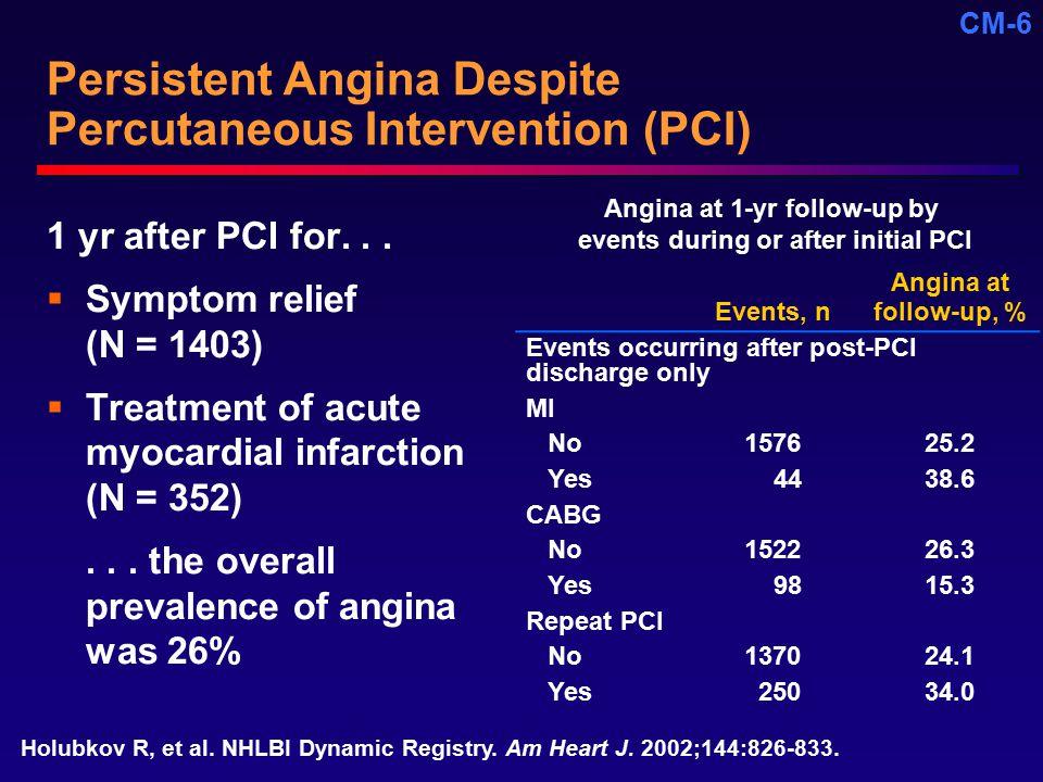 Persistent Angina Despite Percutaneous Intervention (PCI)