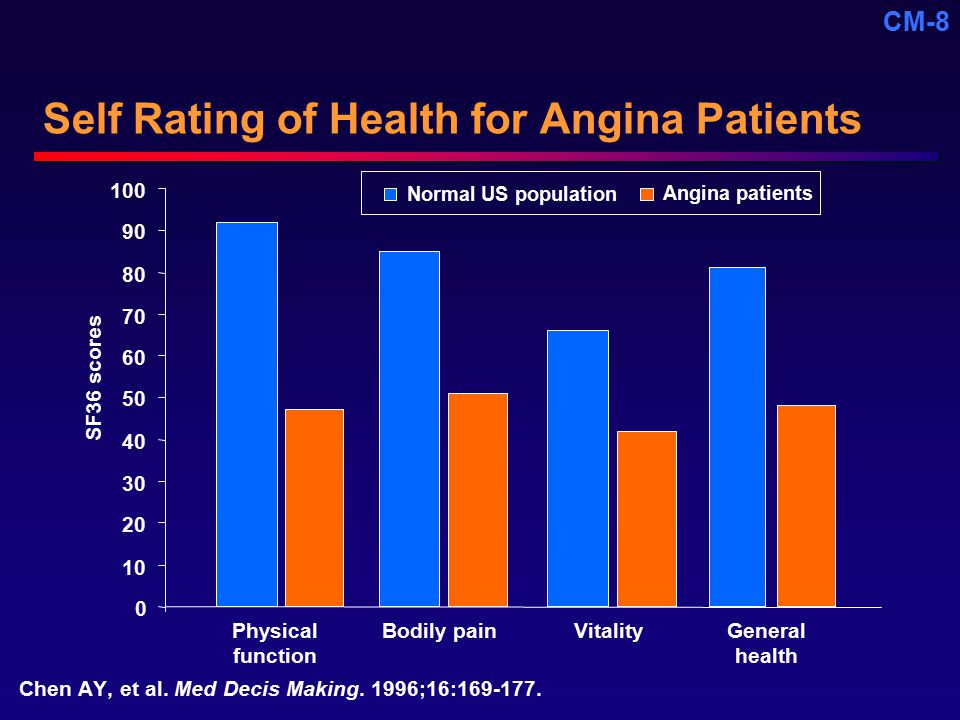 Self Rating of Health for Angina Patients