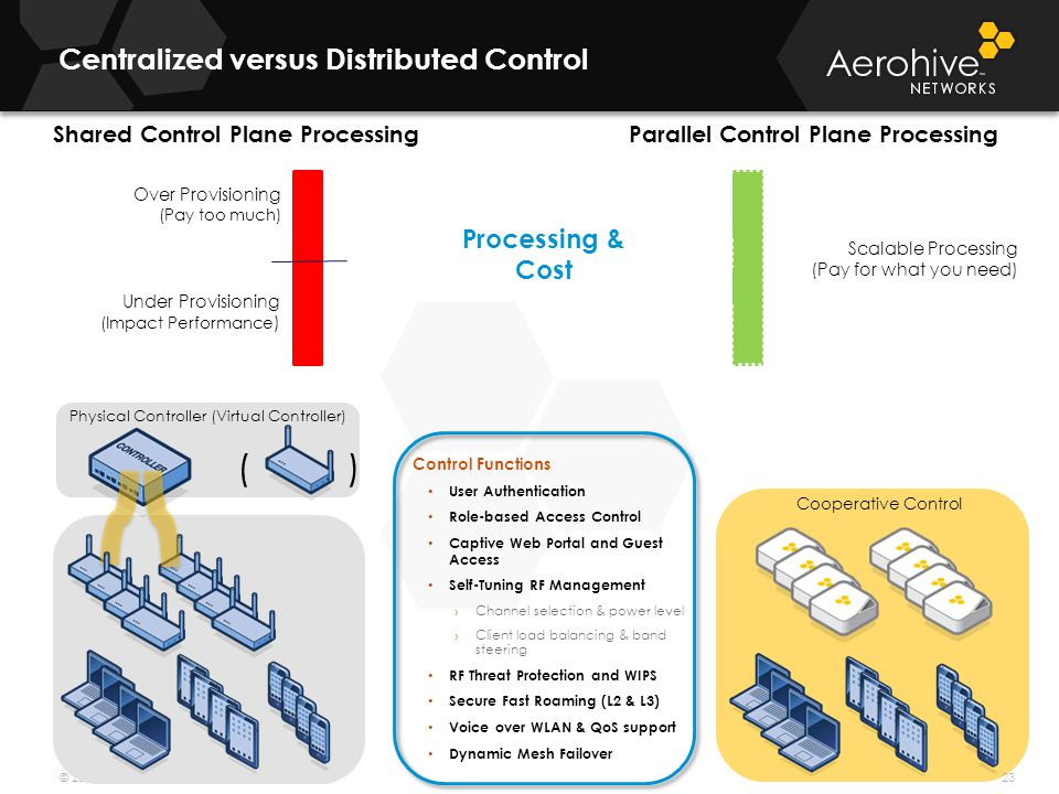 Centralized versus Distributed Control
